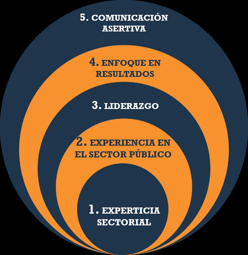 5 dimensiones relevantes para sector público
